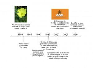 Descripción cronológica de la evidencia científica y el uso del aceite de onagra para el eccema