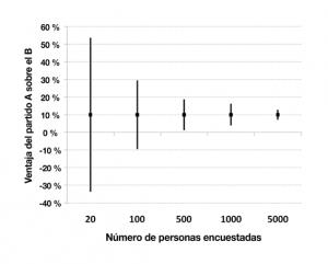 El intervalo de confianza (IC) del 95 % para la diferencia entre los partidos A y B se estrecha a medida que el número de personas encuestadas aumenta