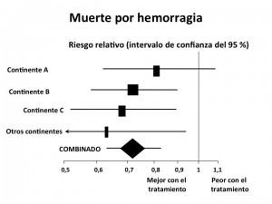 Efectos del ácido tranexámico en la mortalidad entre pacientes con hemorragia profusa por traumatismo, global y por continente de los participantes (datos no publicados de CRASH-2: Lancet 2010;376:23-32)